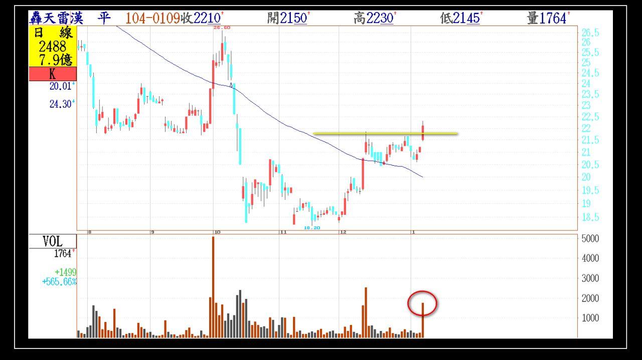 今日01/09(五)出現第一根長紅突破的股票群組_03