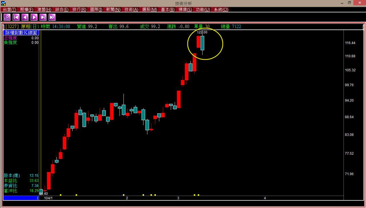 【用K線看台股7%的最後一天】