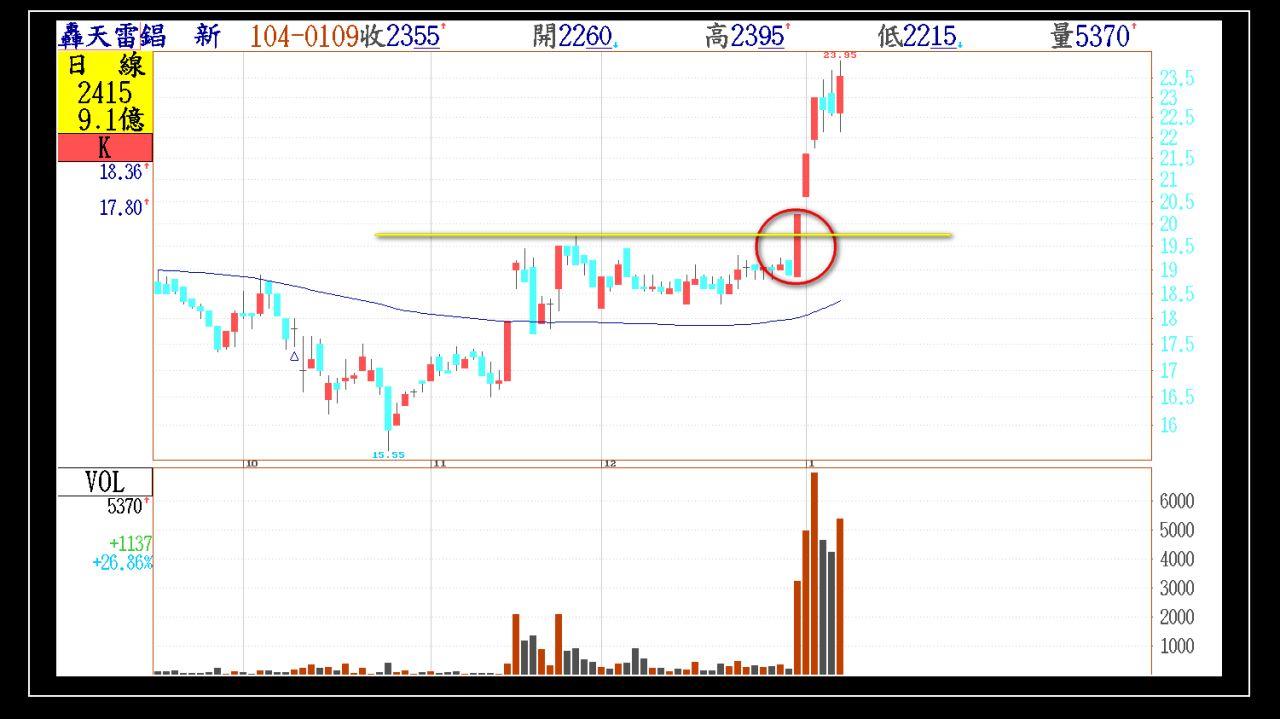 今日01/09(五)出現第一根長紅突破的股票群組