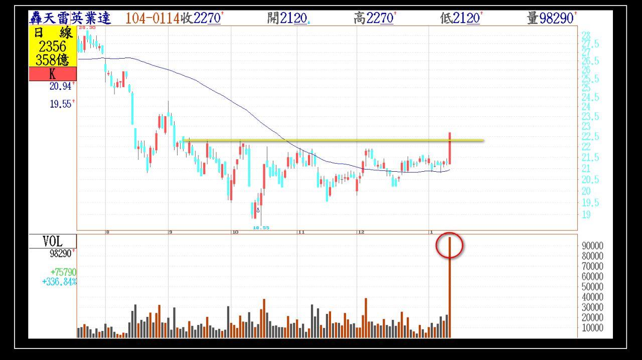 今日01/14(三)出現第一根長紅突破的股票群組