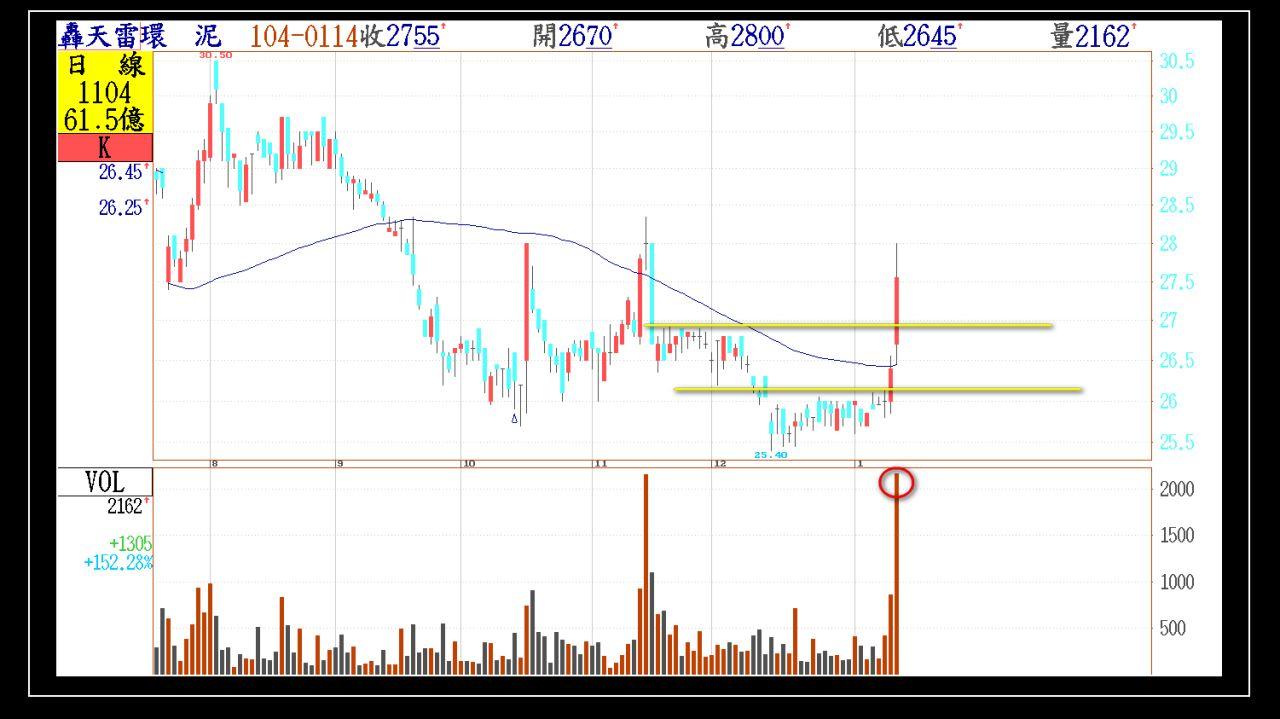 今日01/14(三)出現第一根長紅突破的股票群組_02