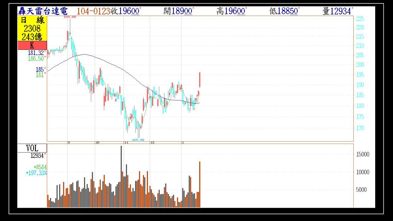 週末看下週、附上今天第一根紅K帶量轉強股票。_04