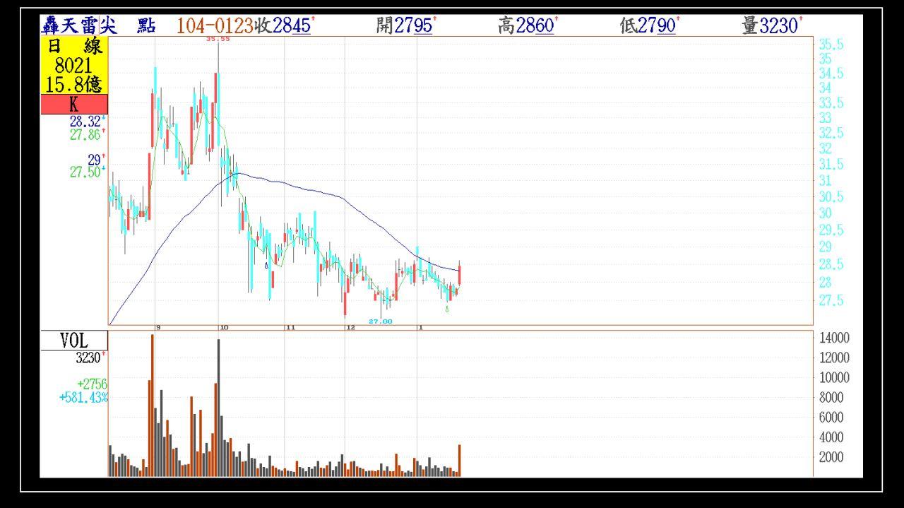 週末看下週、附上今天第一根紅K帶量轉強股票。_06