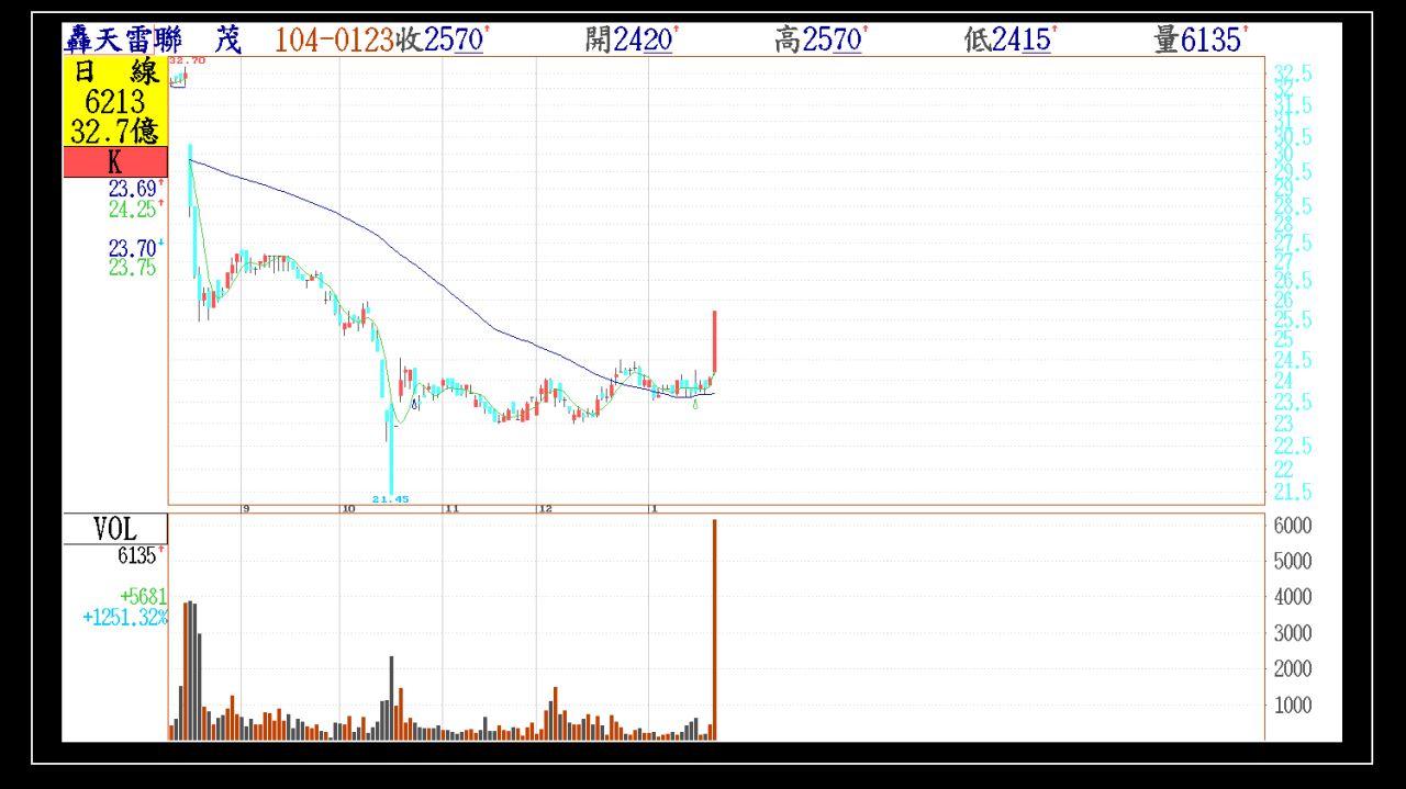 週末看下週、附上今天第一根紅K帶量轉強股票。_03