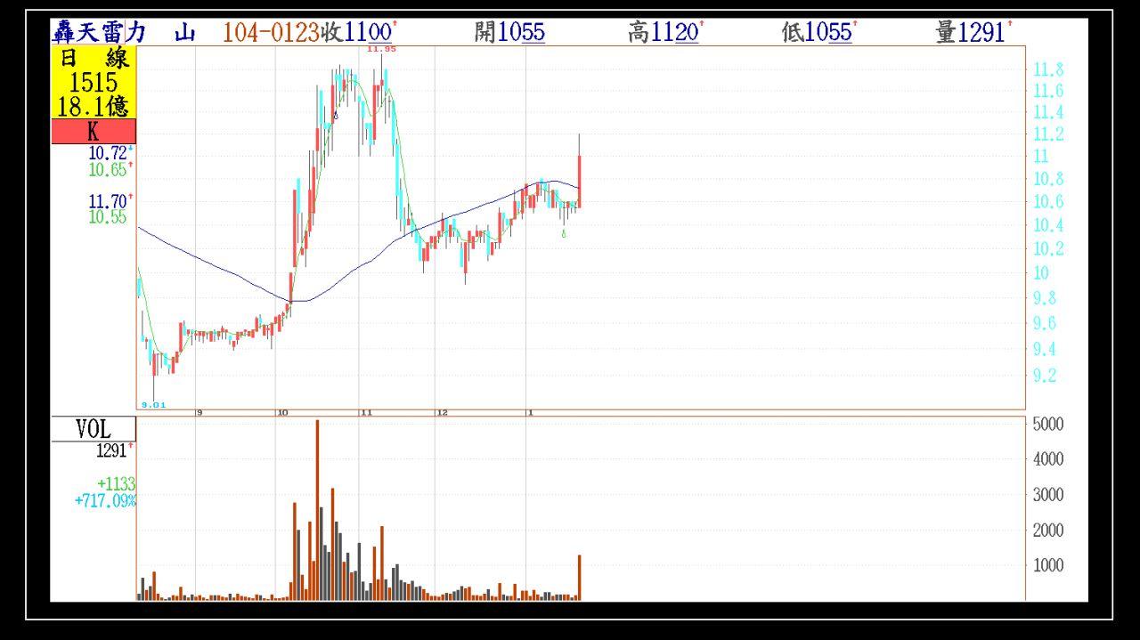 週末看下週、附上今天第一根紅K帶量轉強股票。_05