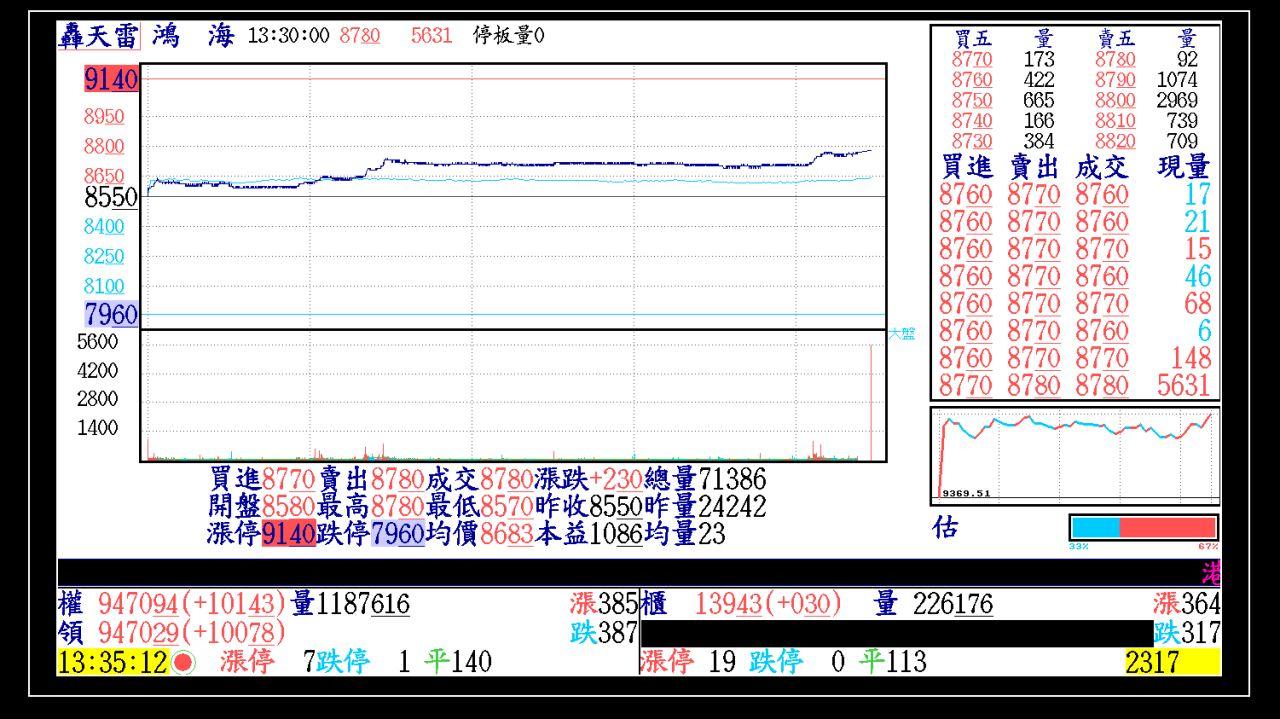 週末看下週、附上今天第一根紅K帶量轉強股票。