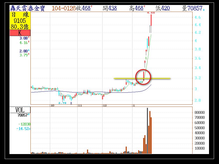今日長紅剛轉強的股票