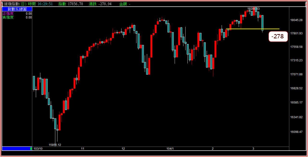技術面看週一盤勢,新聞面看週一股市。