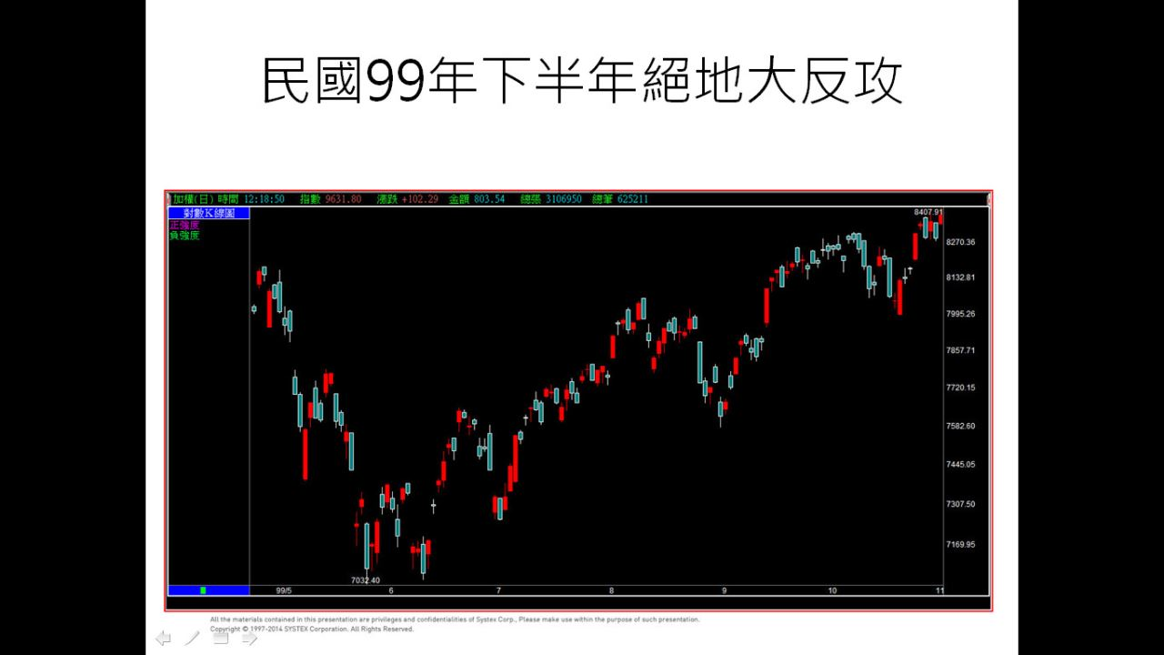 4/25(六)的短線買賣點技巧內容綱要_04