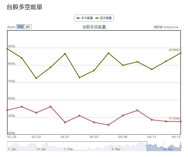 2015-04-15大盤走勢軌跡(週三月結算)_02