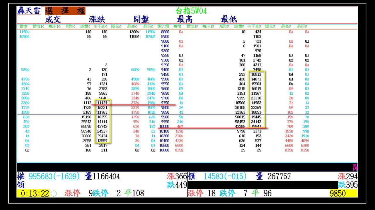 2015-04-29大盤走勢軌跡(週選擇權結算)