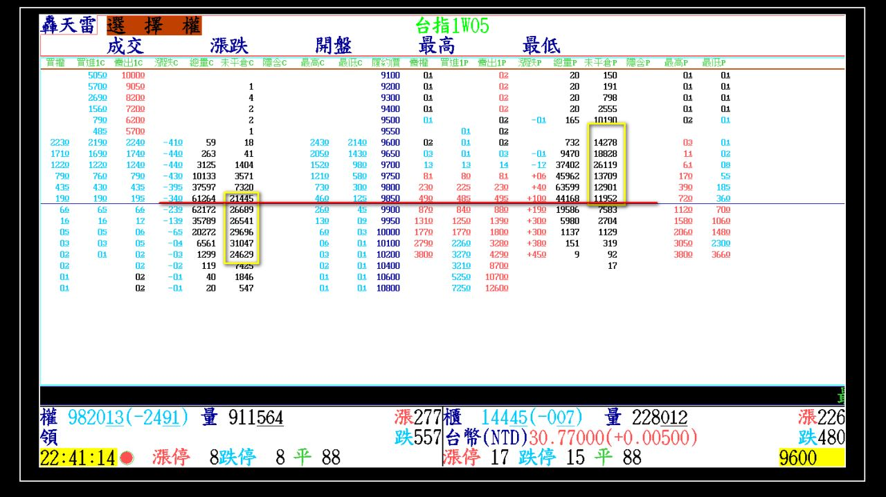 2015-05-06大盤走勢軌跡(週三結算)
