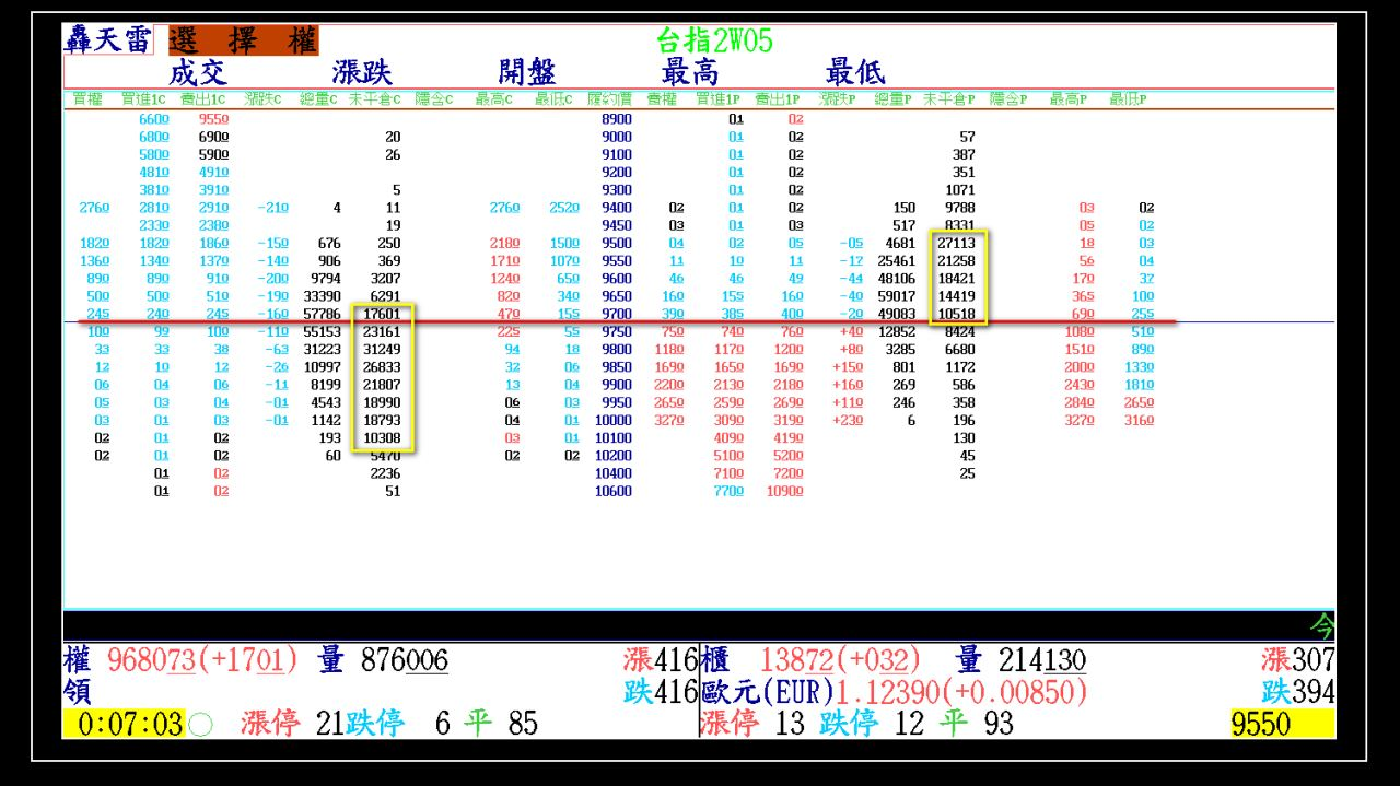 2015-05-13大盤走勢軌跡(週三結算)