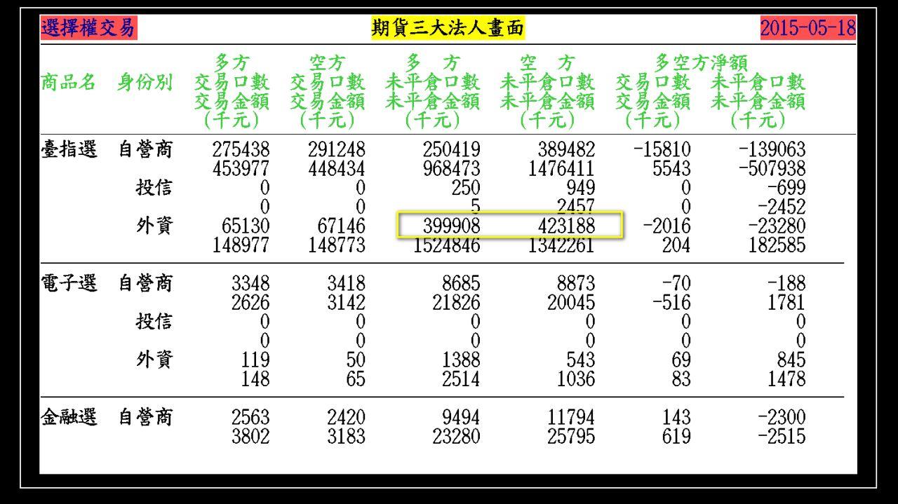 2015-05-20 大盤走勢軌跡(週三結算)_03