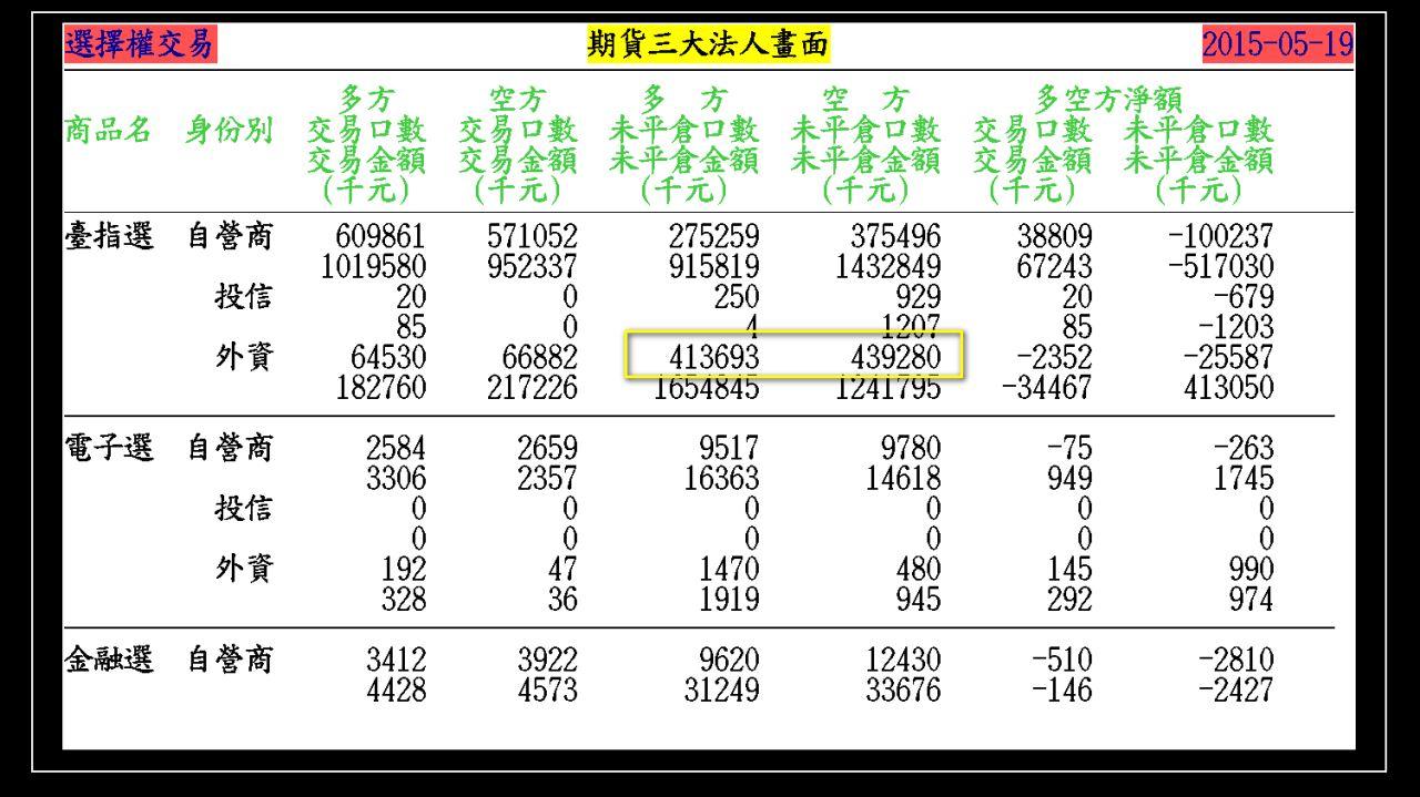 2015-05-20 大盤走勢軌跡(週三結算)_04