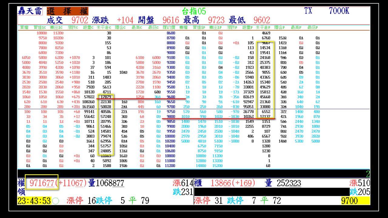 2015-05-20 大盤走勢軌跡(週三結算)