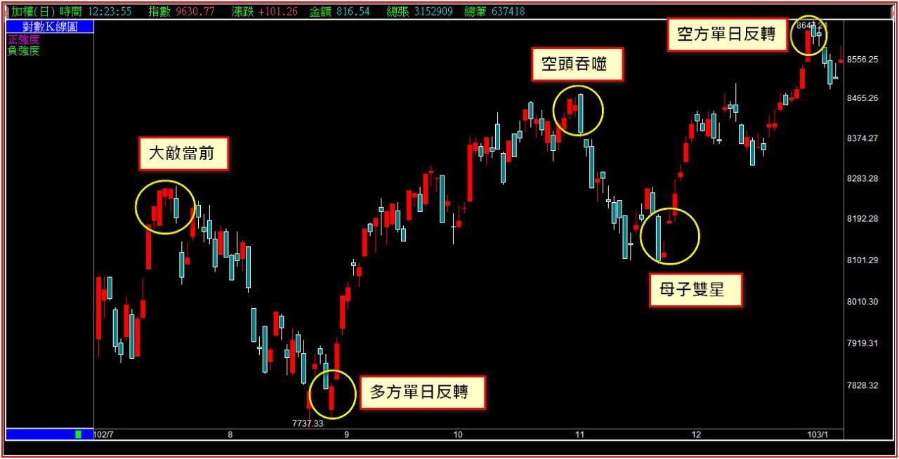 股市的關鍵技巧,每個人都需要有自己的一套。_02