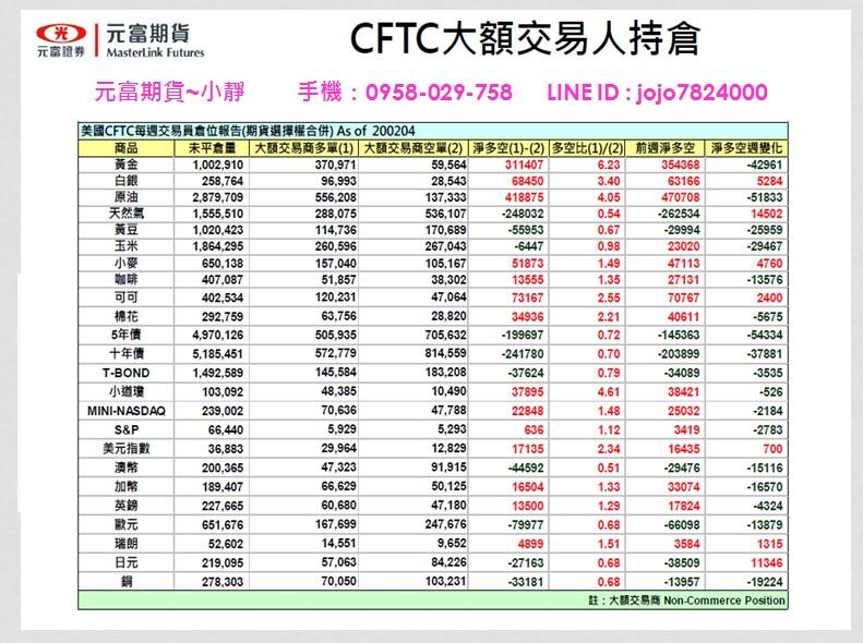 【海期專業】【2020年2月10日~2月14日元富期貨國際金融焦點數據】