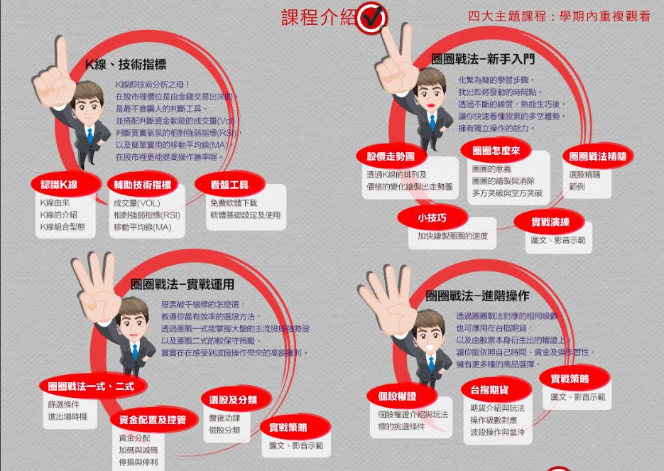 【股市富酬者聯盟】圈圈戰法 簡單選好股!!_03