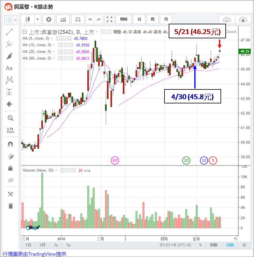 宅媽的股票大數據資料庫_20180522 (更新標題)_05