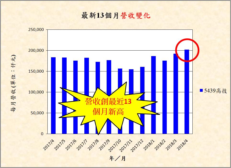 宅媽的股票大數據資料庫_20180524 (更新標題)_05