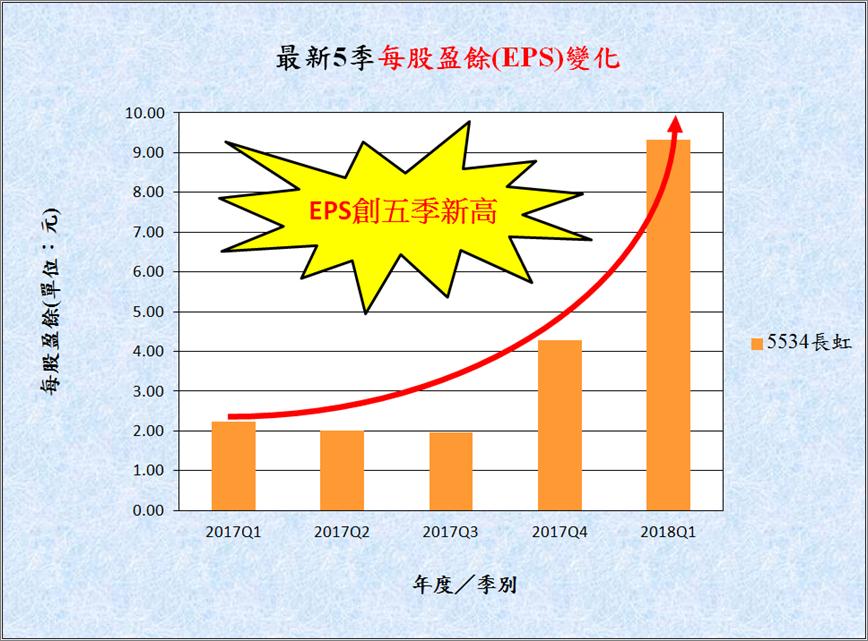 宅媽的股票大數據資料庫_20180523 (更新標題)_05
