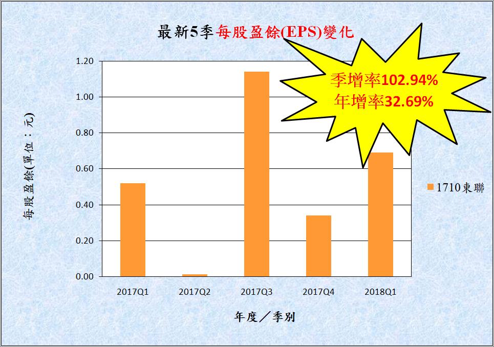 宅媽的股票大數據資料庫_20180523 (更新標題)_02