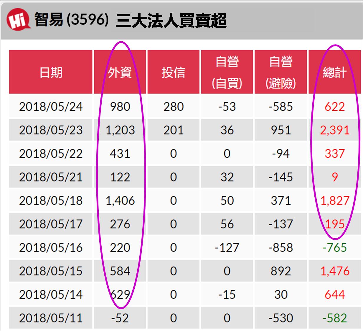 宅媽的股票大數據資料庫_20180525 (更新標題)