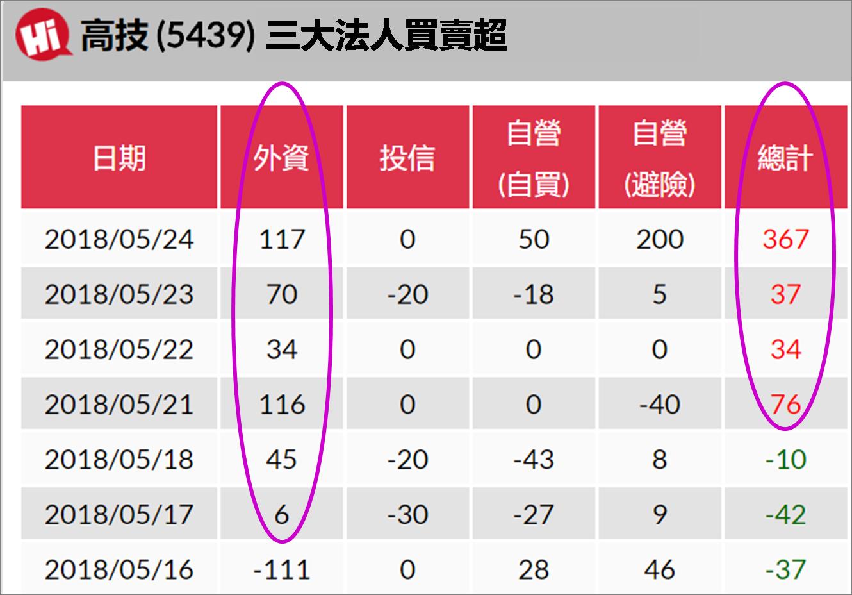 宅媽的股票大數據資料庫_20180525 (更新標題)_04