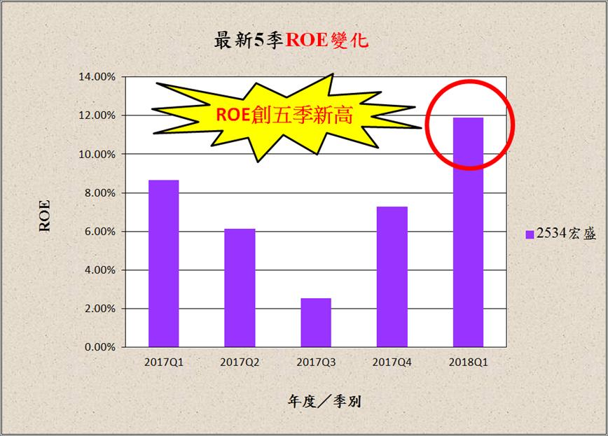 宅媽的股票大數據資料庫_20180523 (更新標題)_06