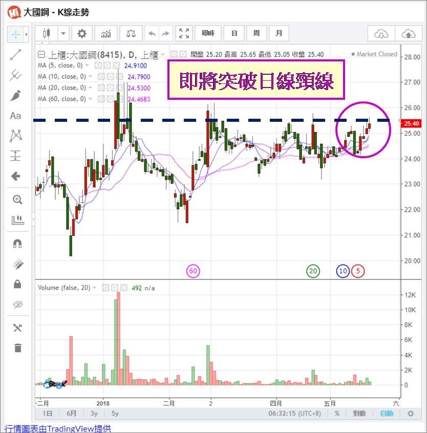 宅媽的股票大數據資料庫_20180522 (更新標題)_03