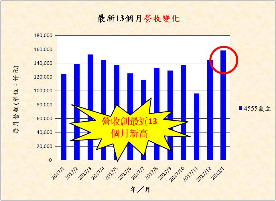 宅媽的股票大數據資料庫_20180524 (更新標題)_12