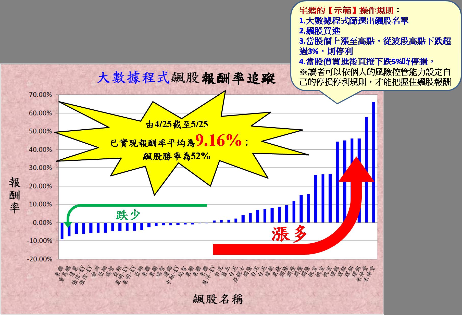 宅媽的大數據程式飆股報酬率追蹤