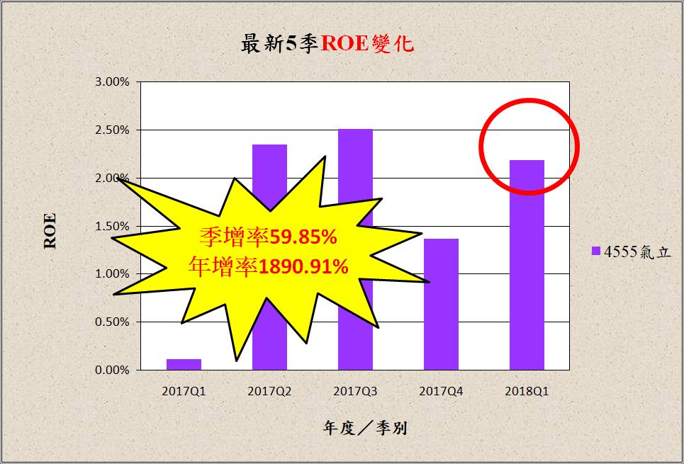 宅媽的股票大數據資料庫_20180524 (更新標題)_14