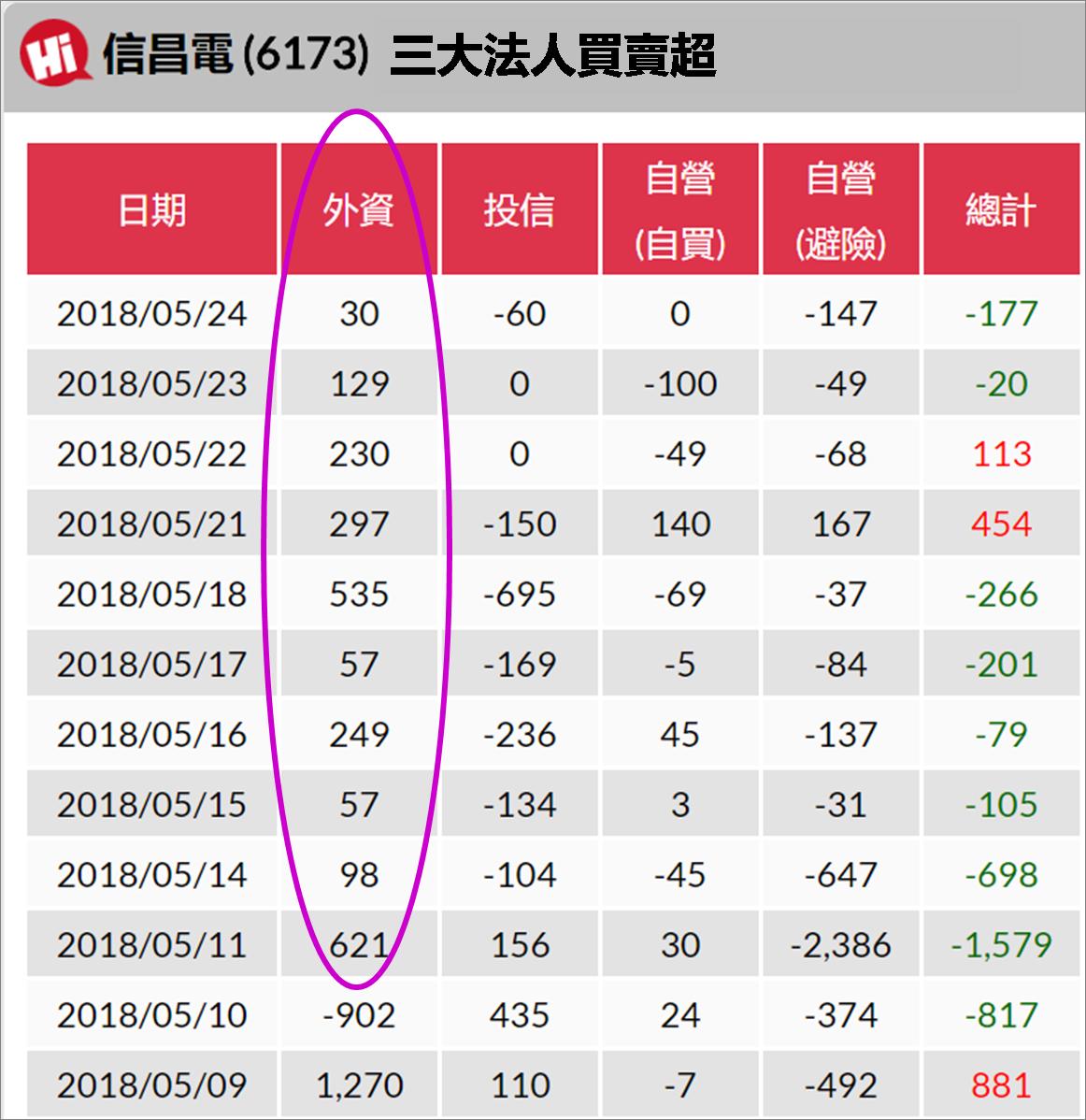 宅媽的股票大數據資料庫_20180525 (更新標題)_06