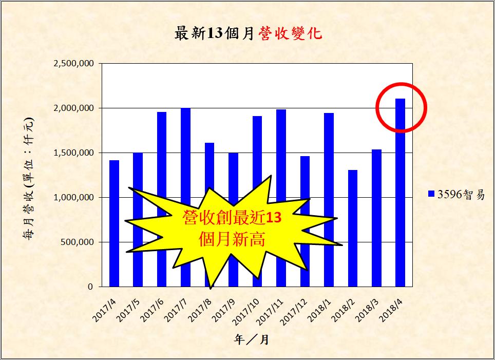宅媽的股票大數據資料庫_20180524 (更新標題)