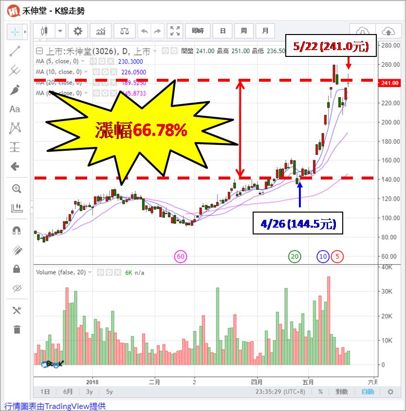 宅媽的股票大數據資料庫_20180523 (更新標題)_09