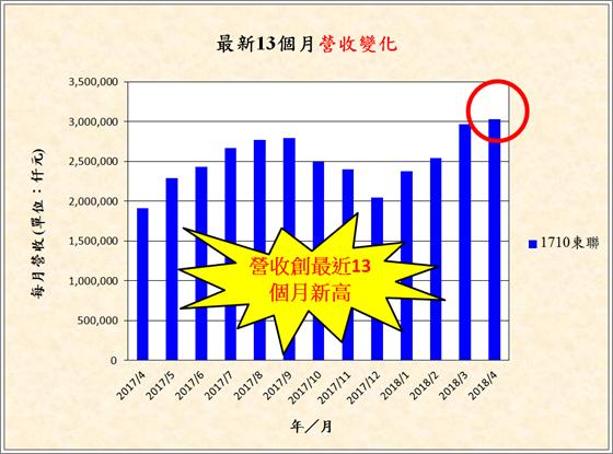 宅媽的股票大數據資料庫_20180523 (更新標題)