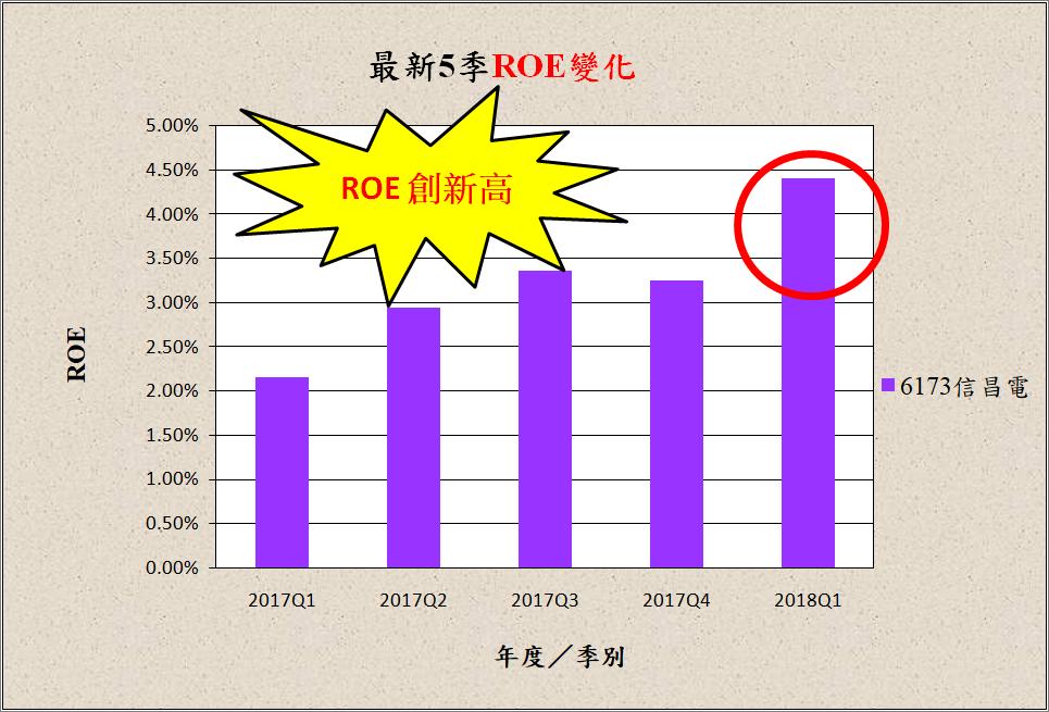 宅媽的股票大數據資料庫_20180524 (更新標題)_11