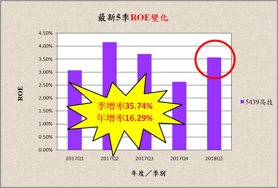宅媽的股票大數據資料庫_20180524 (更新標題)_07