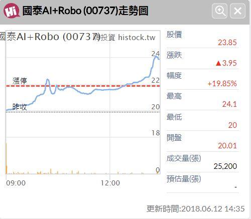 〔開箱文〕單日飆漲20%的潮股!買ETF也要選題材!?