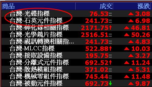 0817-資金流向【光碟指標】連續2日-XQ選股-個股產業地位
