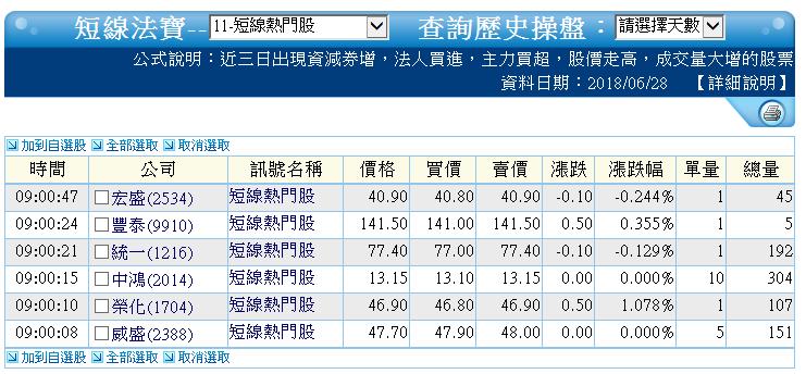 0628-資金流向【太陽能指標】-XQ選股-個股產業地位_04