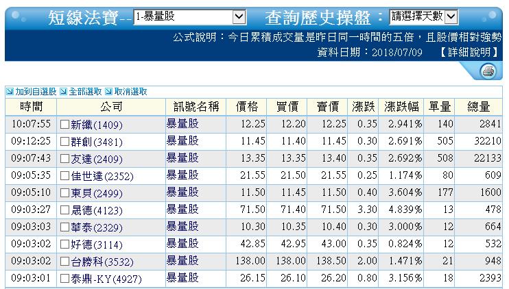 0709-資金流向【生物科技指標】-XQ選股-個股產業地_03