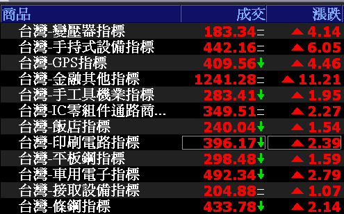 0809-資金流向【變壓器指標】-XQ選股-個股產業地位