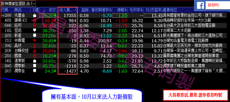 1015-▶️多殺多行情讓【價值型投資】買點浮現,搭配法人10月以來買超個股??