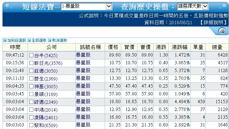 0621-資金流向【光碟指標】-相關概念股有哪些呢?_03