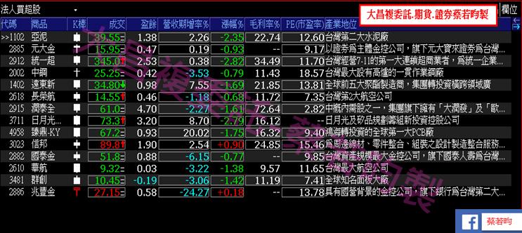 1004-▶️股市下跌時,最常挑的一種股票...股價漲但法人投信不愛..._05