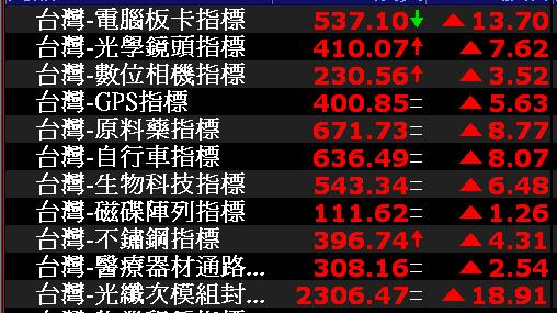 0717-資金流向【電腦板卡指標】-XQ選股-個股產業地位