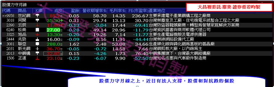 0913-▶XQ選股:股價力守月線之上,法人支撐個股相對抗跌!!_02